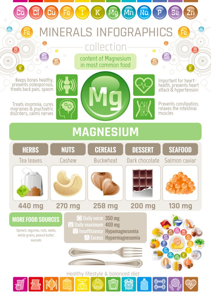 Magnesium,Mineral,Supplement,Rich,Food,Icons.,Healthy,Eating,Flat,Icon